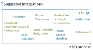 suggested integrations to kdd process