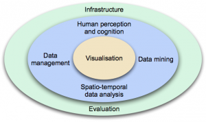Visual analytics disciplines